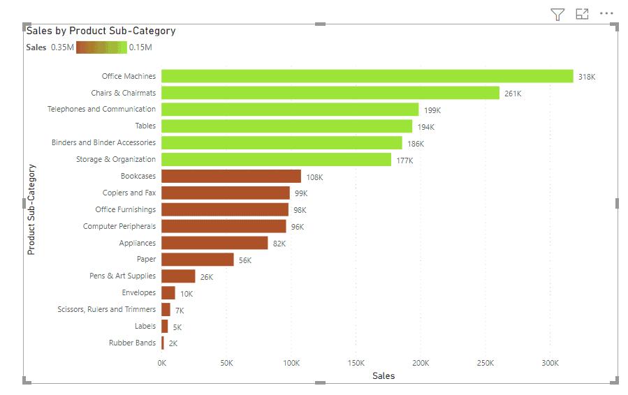 Power Bi bar chart color based on the custom value