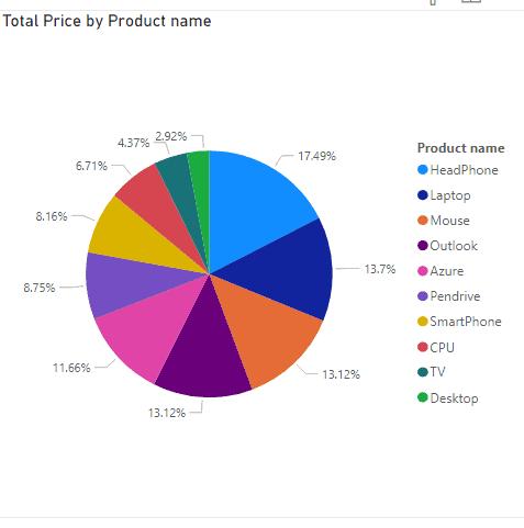 power bi pie chart