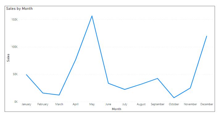 power bi line chart