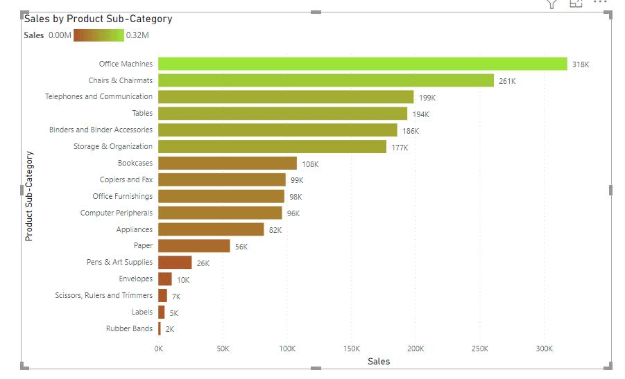 power bi bar chart color based on the value