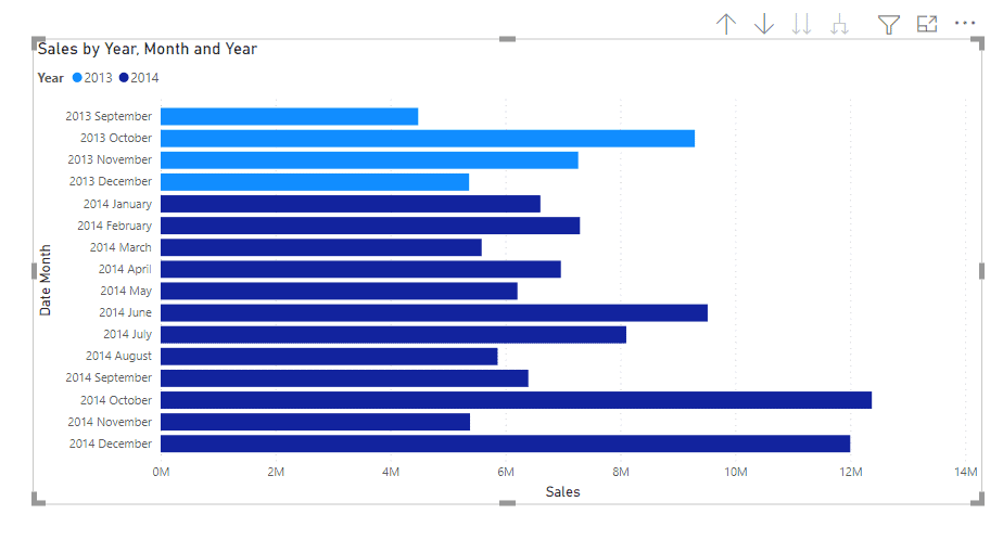 power bi bar chart group by month