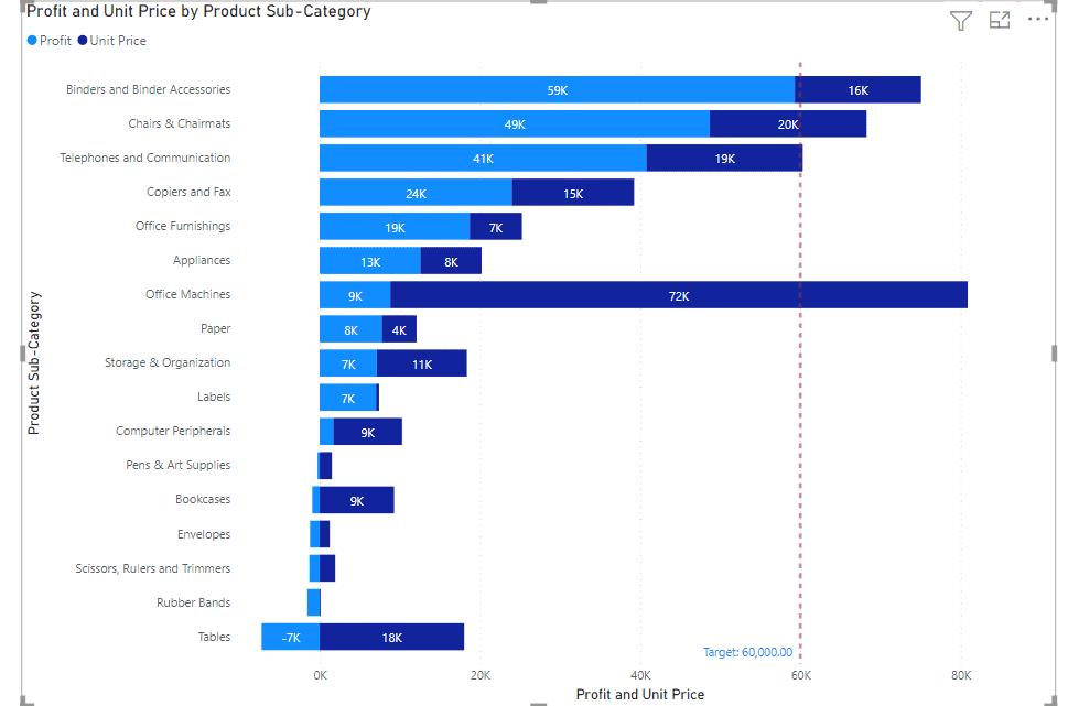 power bi bar chart with target