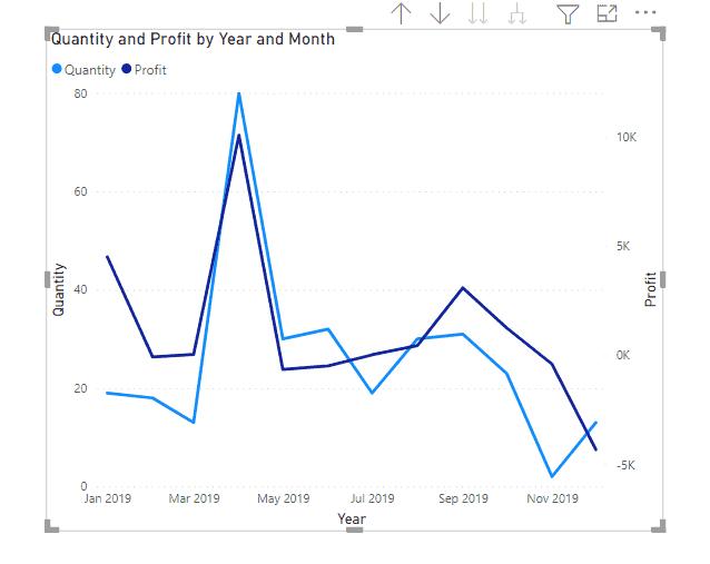 power bi line chart secondary value