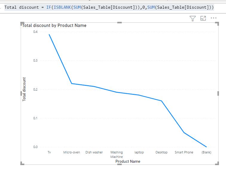 power bi line chart show zero value.