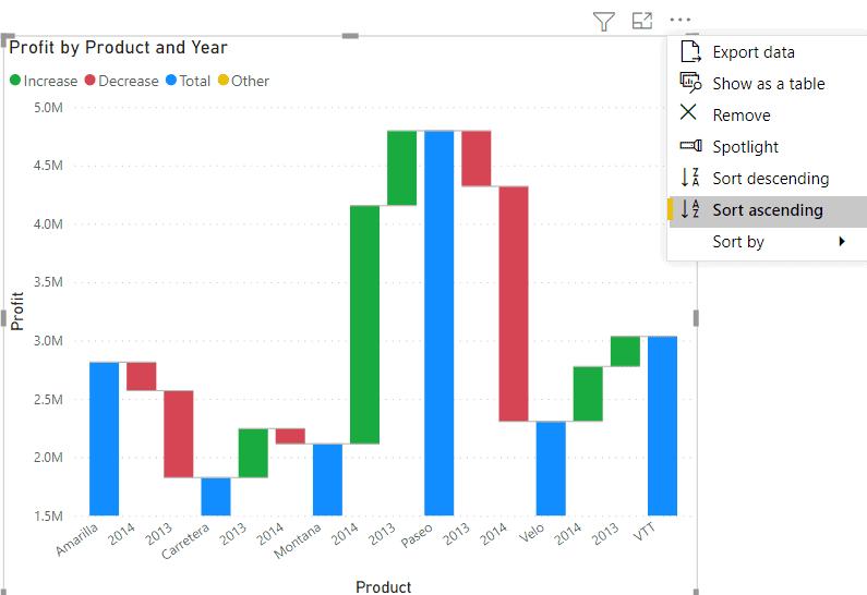 sorting on Power BI Waterfall chart