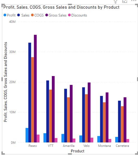 Power BI Clustered Column Chart multiple values