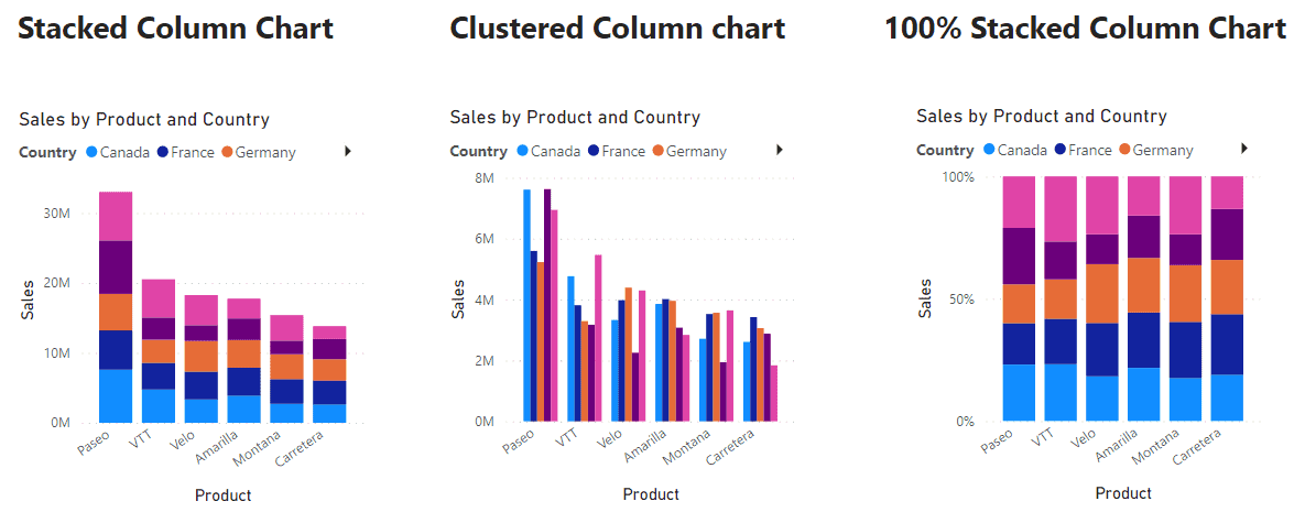 Power BI Column Chart Example