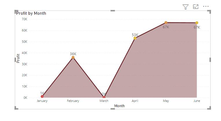 Power bi area chart color