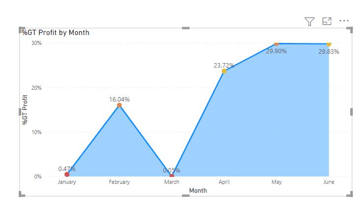 Power bi area chart percentage
