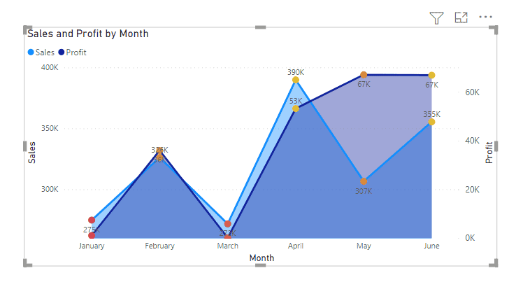 Power bi area chart secondary axis