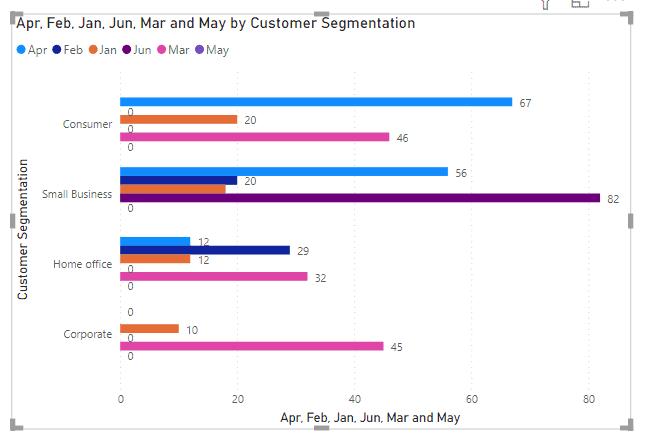 Power bi bar chart show zero value