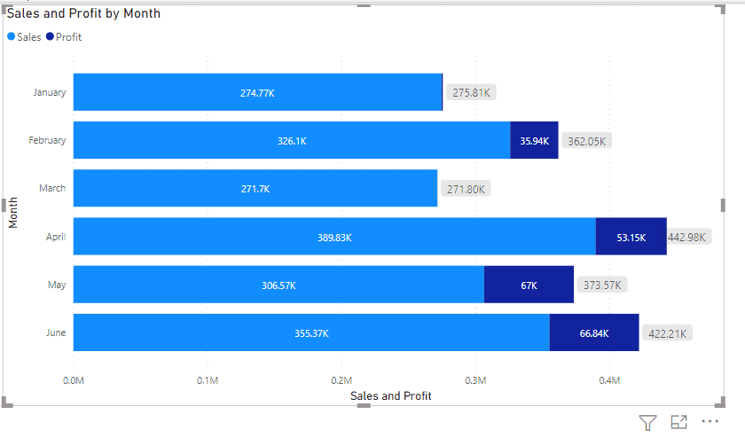 Power bi bar chart with total