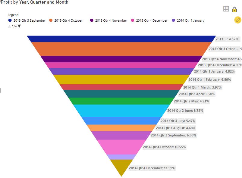 Pyramid chart in Power Bi