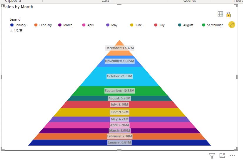 label position in power bi pyramid