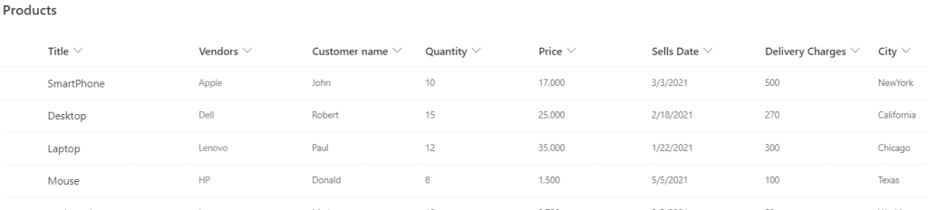 Example of SharePoint list for creating Visual on Power BI