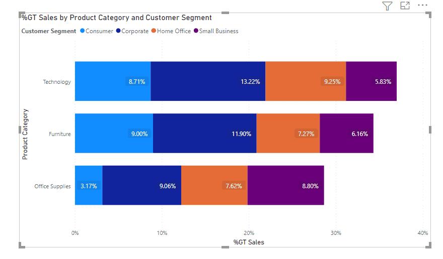 Power Bi bar chart show value and percentage