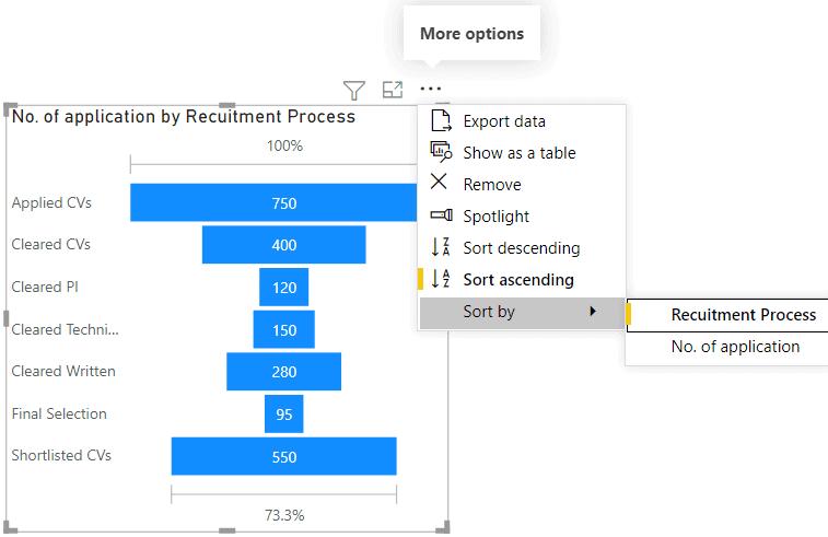 Power bi funnel chart sorting