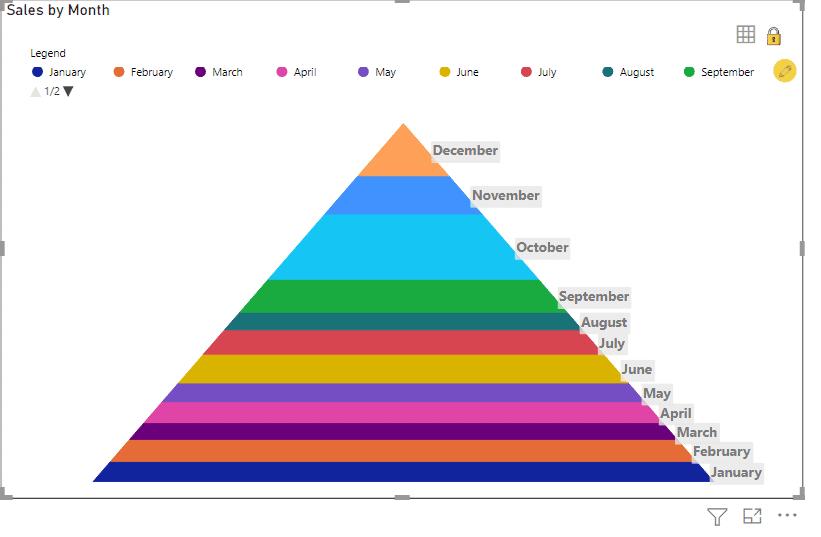 Power Bi pyramid chart by category