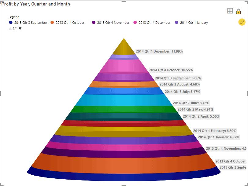 power bi pyramid chart in 3d