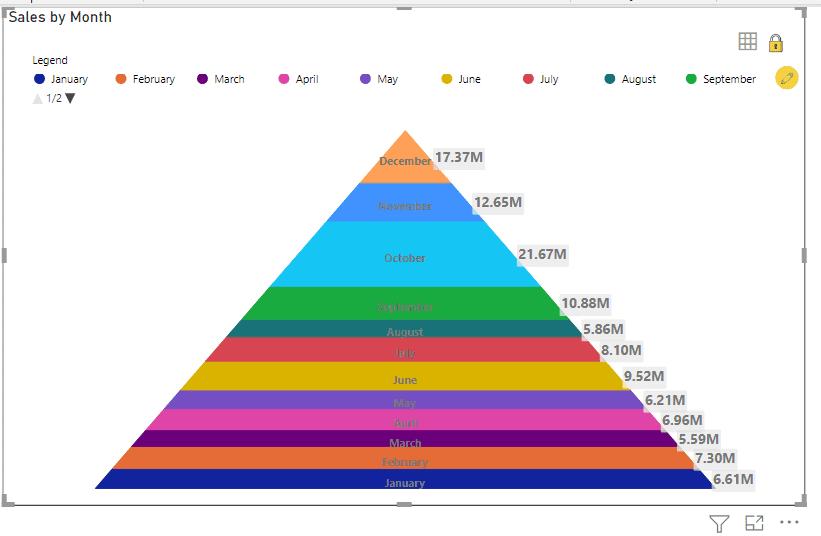 Power bi pyramid chart
