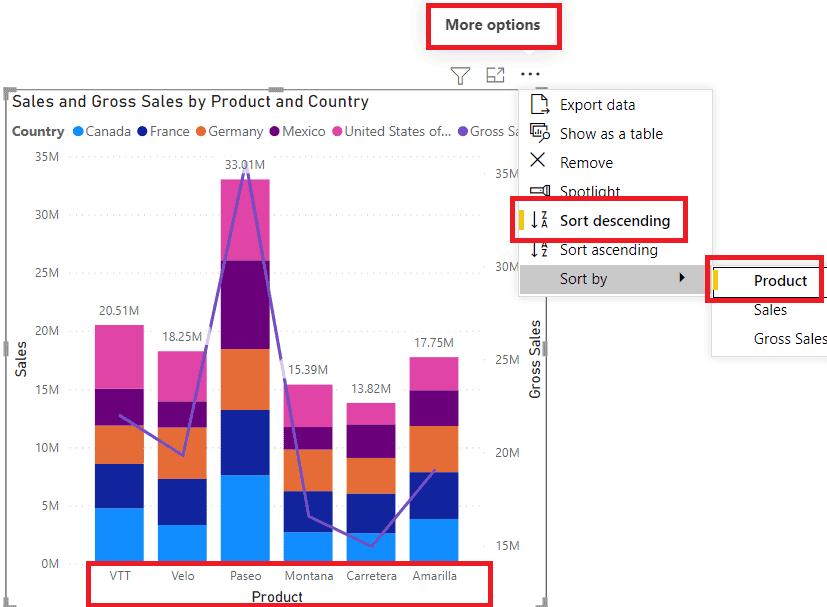 Combo chart X-axis sort order