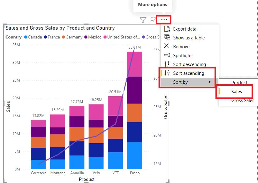 Combo chart Y-axis sort order