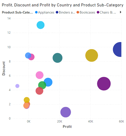 Example of Power BI Scatter chart