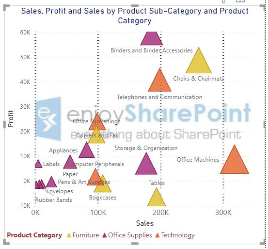 Power BI Scatter Chart Format