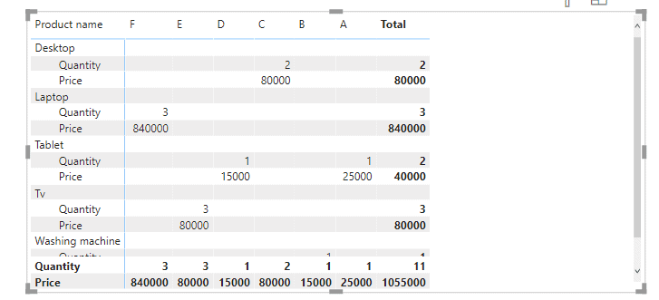 Power bi matrix column sort order