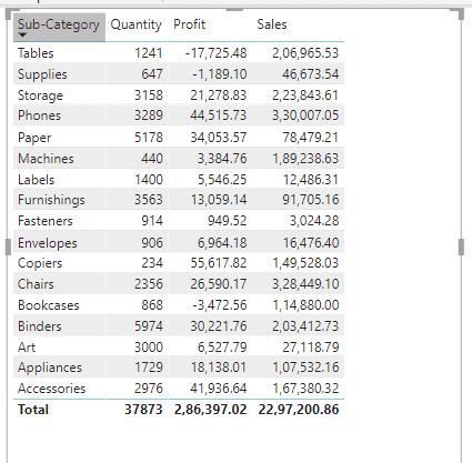 Power bi table sort by multiple columns