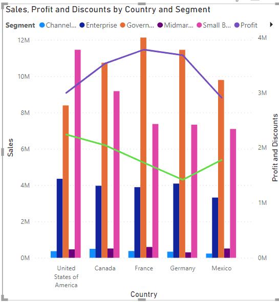 Power BI Combo chart align axis
