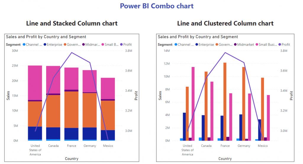 Power BI Combo Chart
