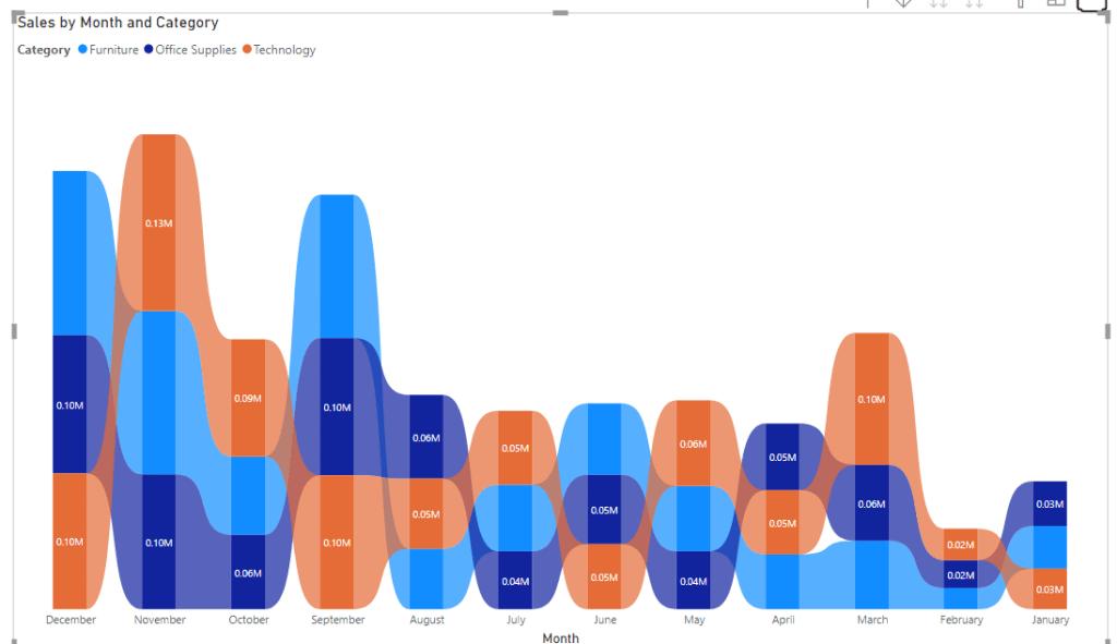 Power bi ribbon chart sorting