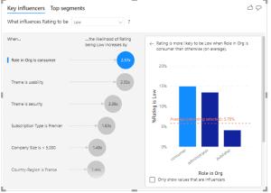 Microsoft power bi key influencers example