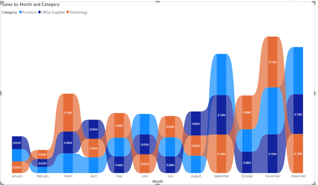 Power bi ribbon chart horizontal