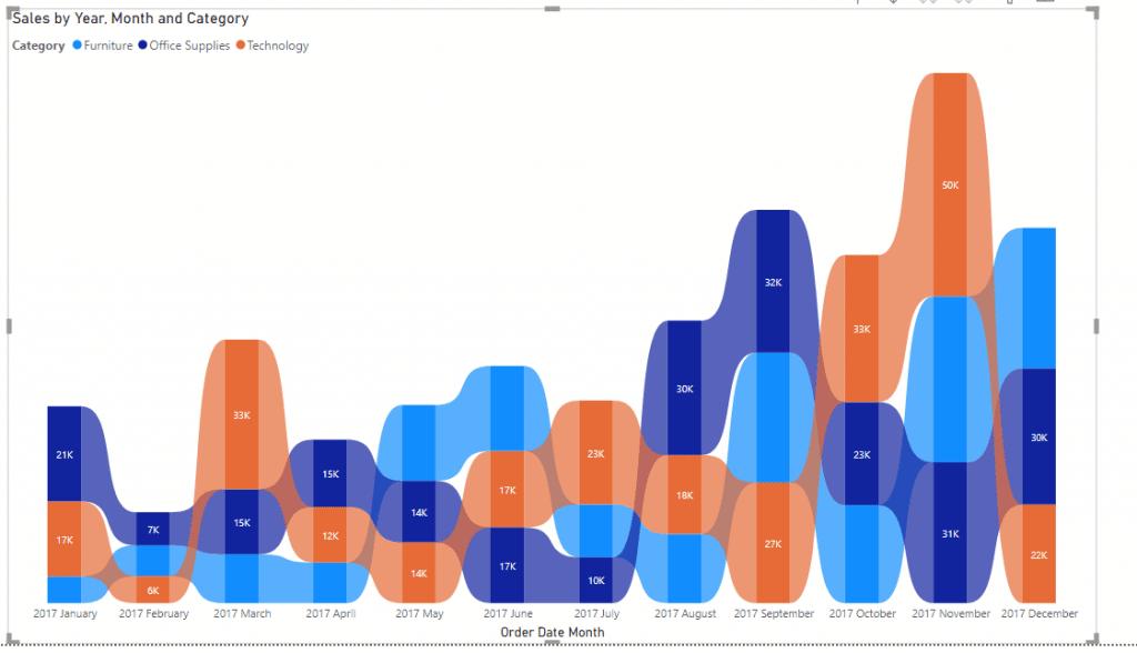 Power bi ribbon chart total