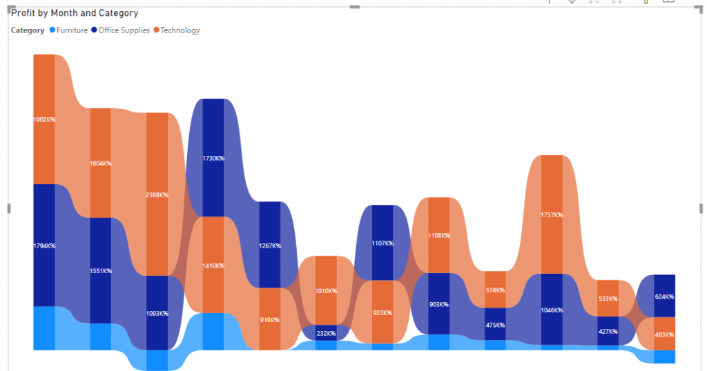 Power bi ribbon chart percentage