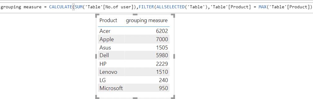 Power BI Measure SUM by group