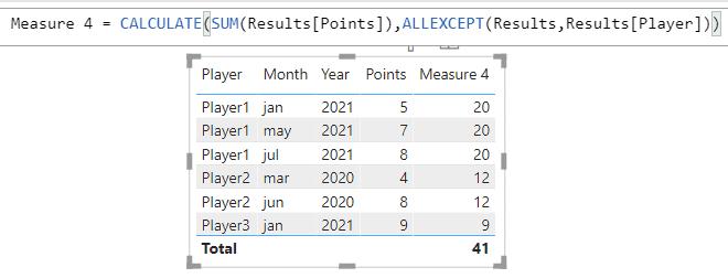 Power BI Measure sum by grouping