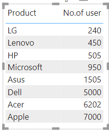 Power BI Measure using multiple IF condition
