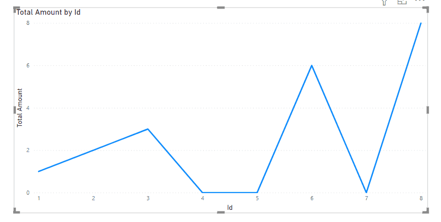 power bi show items with no data line chart