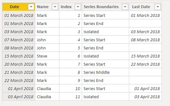 Power bi group by date range