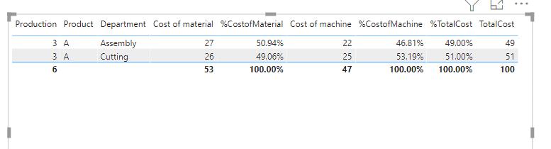 Power bi show value as percentage of subtotal