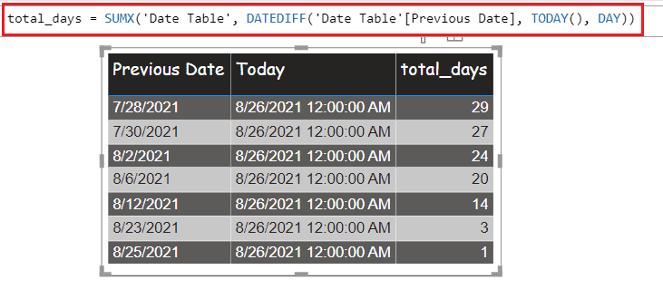 power bi measure date difference from today