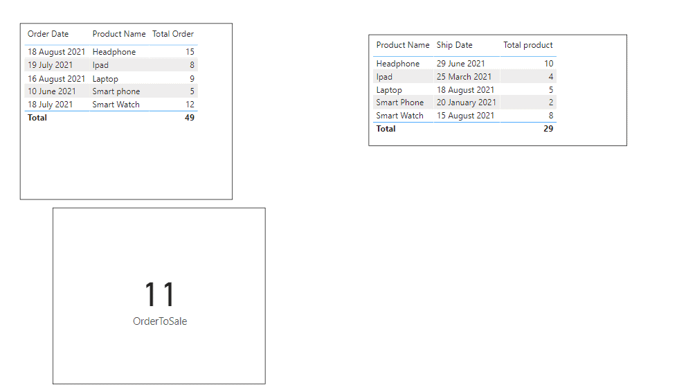Power bi measure subtract two columns with different tables