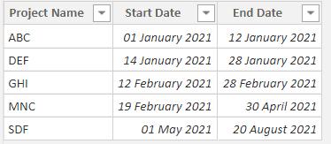 Power bi measure subtract dates