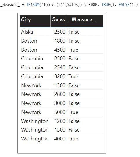 Example of TRUE() & FALSE() using in DAX measure