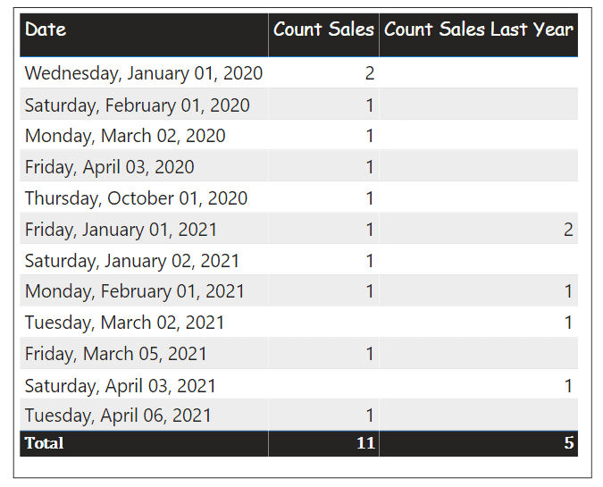 Year over year calculation on Power BI