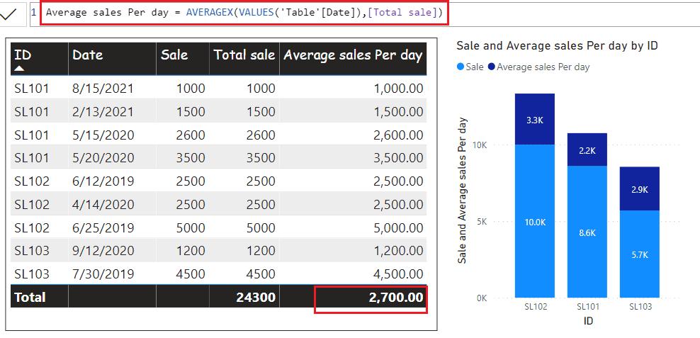 calculate an average of measure in Power BI