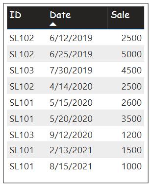 calculate average of measure in power bi